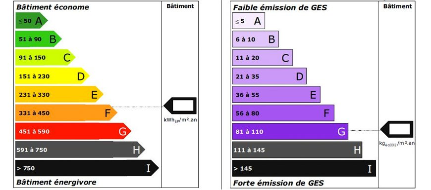 diagnostic performance énergétique dpe