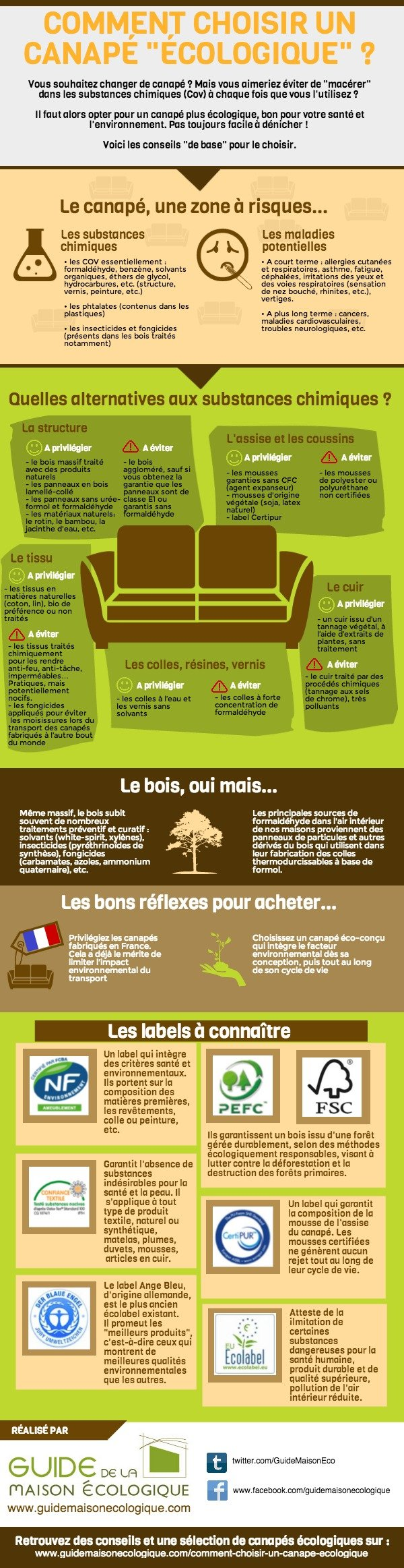 infographie comment choisir un canap cologique guide de la maison cologique. Black Bedroom Furniture Sets. Home Design Ideas